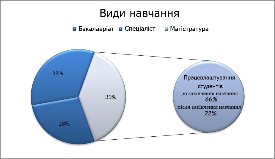 Статистика працевлаштування для різних рівнів освіти